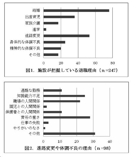 保育士の退職理由グラフ