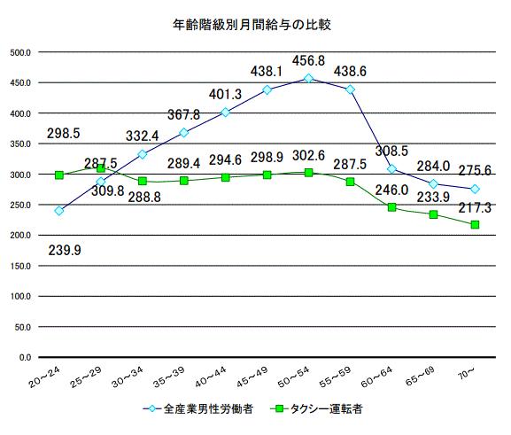 年代別、全国のタクシー運転手の賃金・労働時間のグラフ