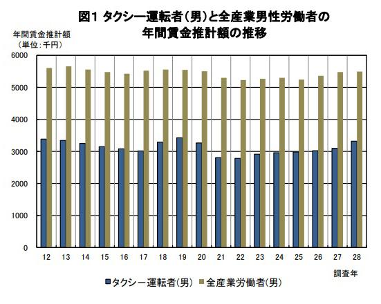 全国のタクシー運転手の賃金・労働時間のグラフ