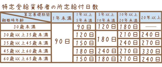 特定受給資格者の給付の日数表