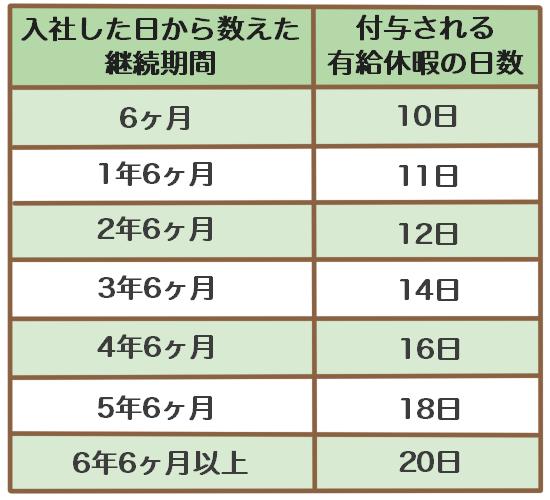 通常の労働者の場合の年次有給休暇の付与日数