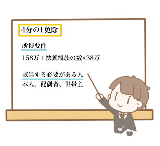 1/4免除