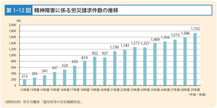 労災請求件数の推移グラフ