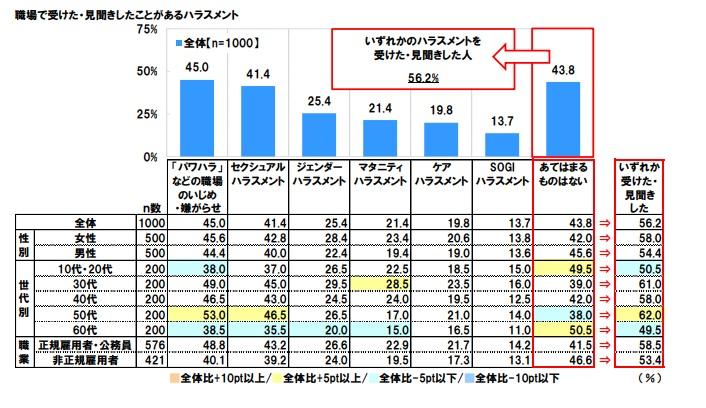 ハラスメント調査結果グラフ画像1