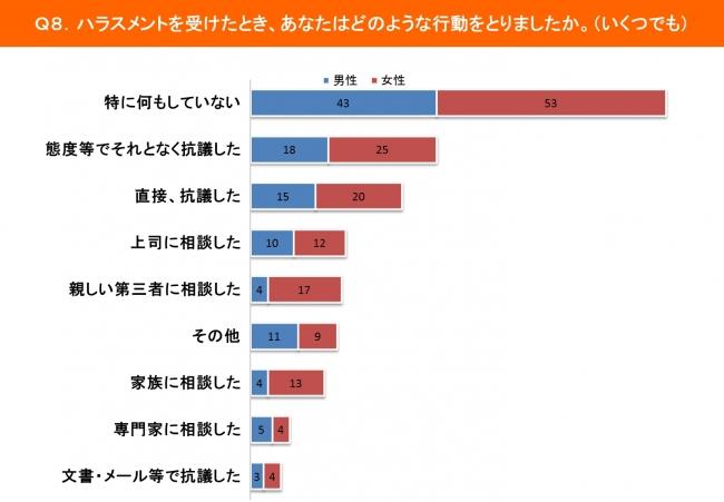 ハラスメント調査結果グラフ画像3