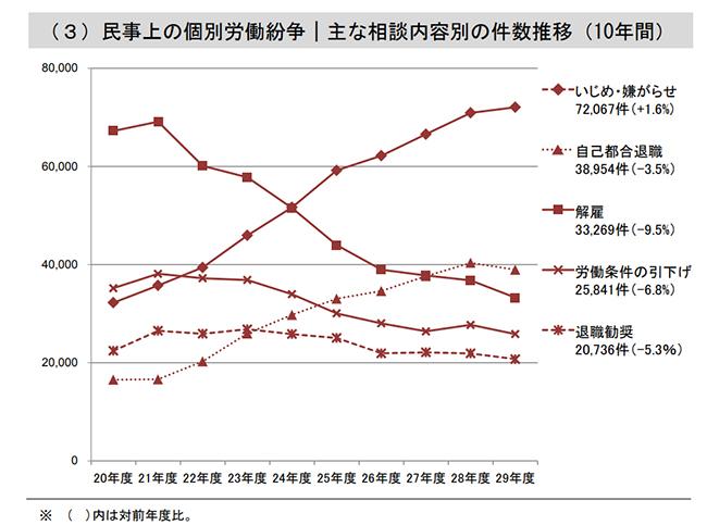 ハラスメント調査結果グラフ画像4