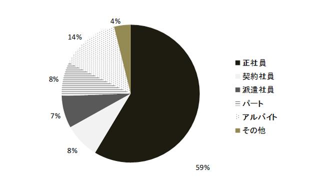 雇用形態別相談件数の調査結果グラフ画像