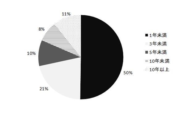 勤続年数別相談件数の調査結果グラフ画像