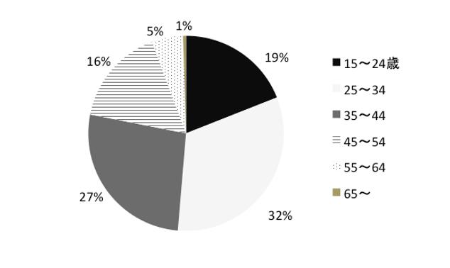 年齢別の相談件数の調査結果グラフ画像