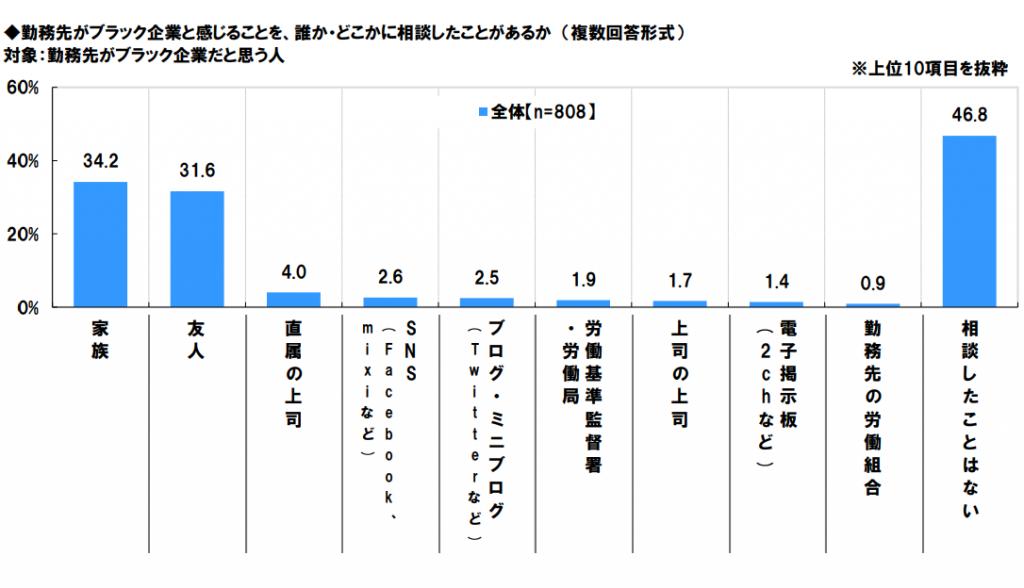 日本労働組合総連合会 ブラック企業に関する調査結果グラフ画像