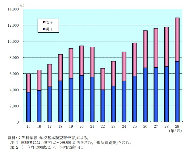2018不動産業統計集のグラフ画像