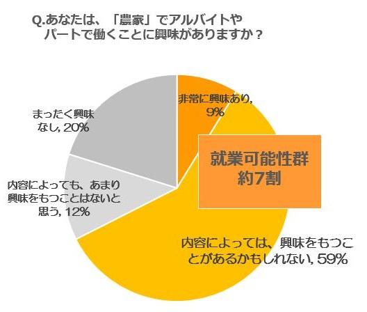 農家で働くことに興味があるか への回答グラフ画像