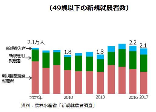 農林水産省調べ 49歳以下の新規就農者数のグラフ画像