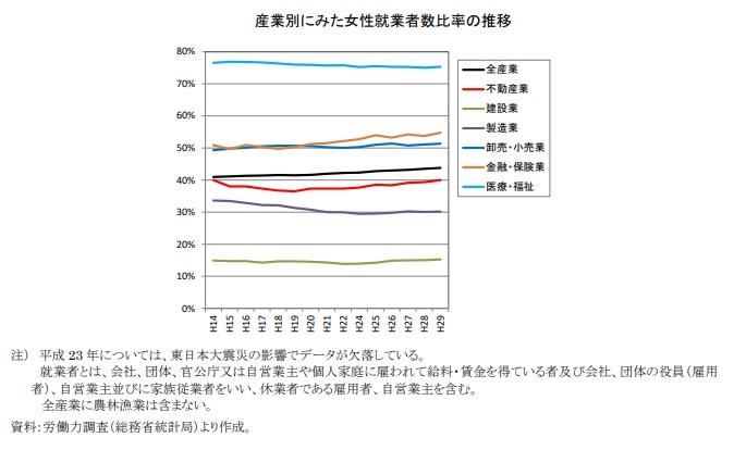 不動産業における女性の就業状況について記したグラフ画像