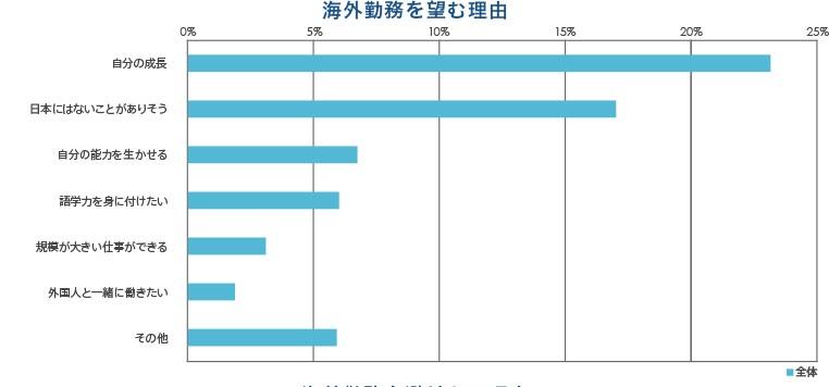海外での仕事に対する意識結果グラフ画像