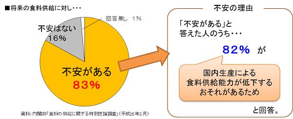食料の供給に関する特別世論調査の結果画像