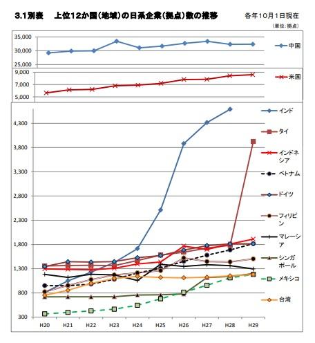 海外在留邦人数調査統計グラフ画像