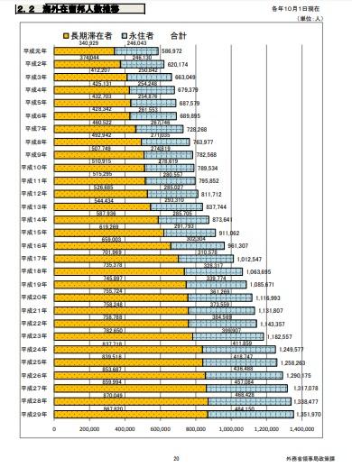 海外に在留する日本人の総数を記したグラフ画像