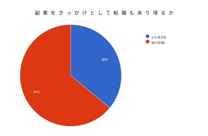副業に関するアンケート「副業をきっかけとした転職もあり得るか」結果グラフ画像
