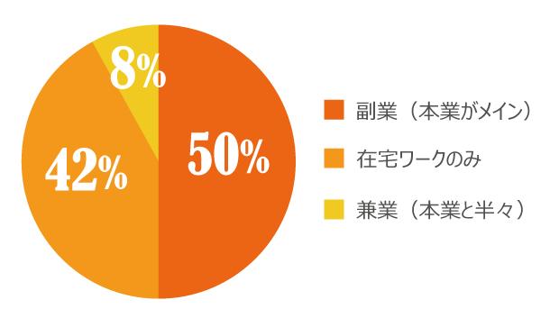 「サグーワークスでの働き方」についての意識調査の結果グラフ画像1