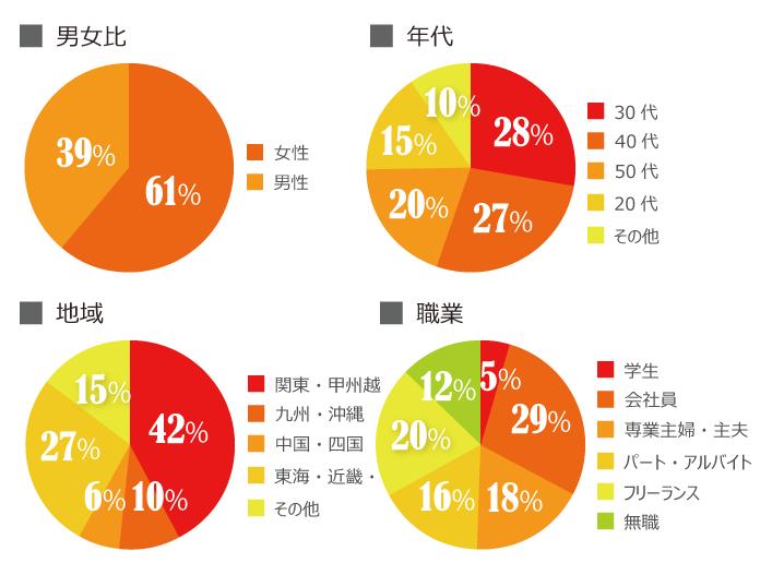 「サグーワークスでの働き方」についての意識調査の結果グラフ画像2